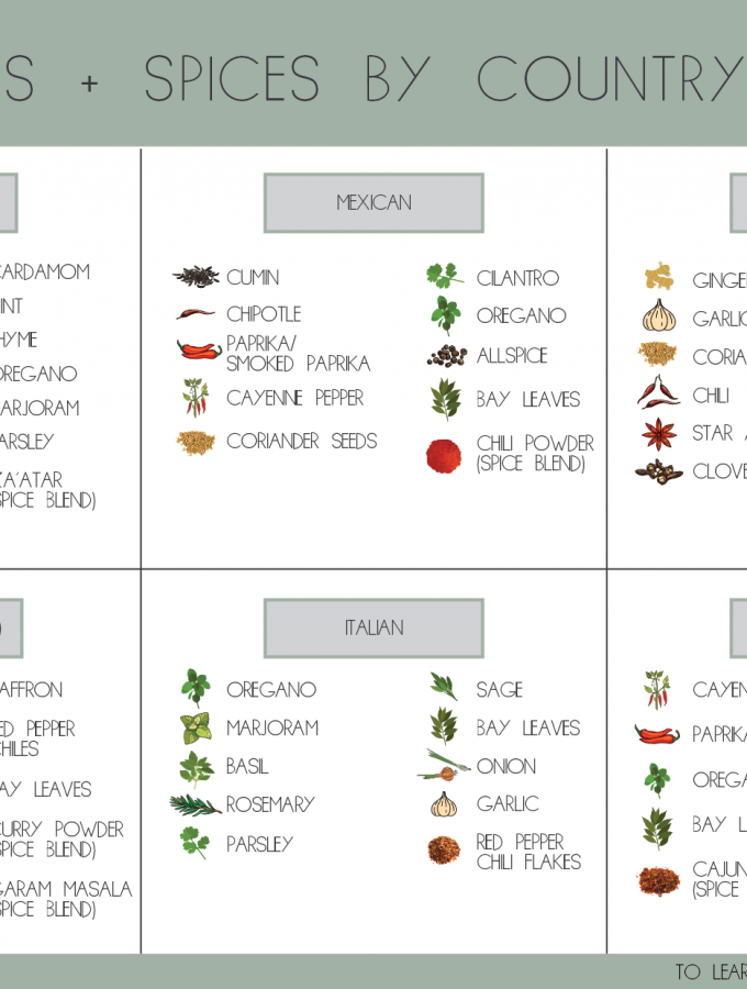 Herbs + Spices List by Country/Cuisine